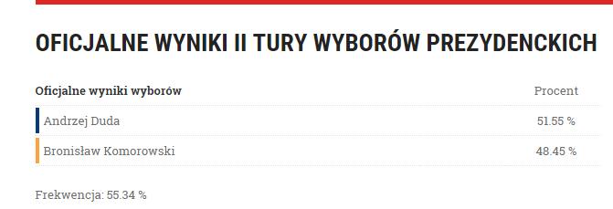 oficialne wyniki wybory