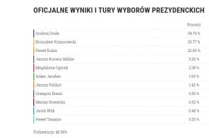 vybory 2015