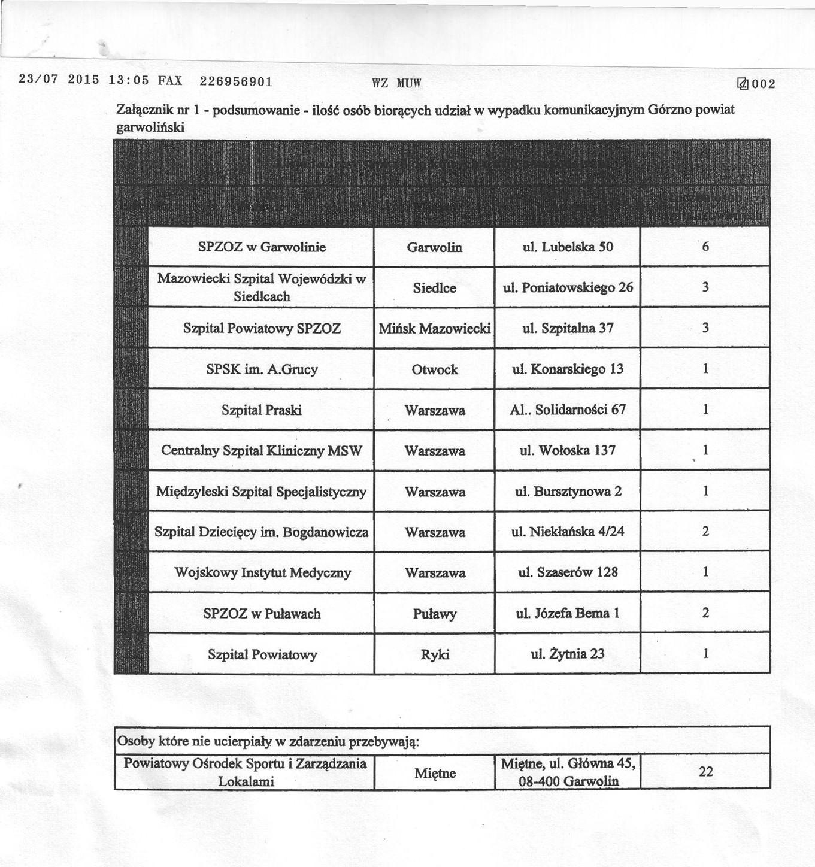 Список лікарень з адресами та кількістю потерпілих осіб, яких привезено на лікування внаслідок аварії на трасі Люблін-Варшава біля Гарволіна