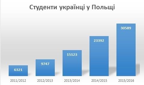 studenty-ua-v-pl